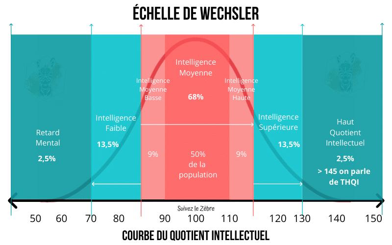 échelle de weschler et courbe de Gauss